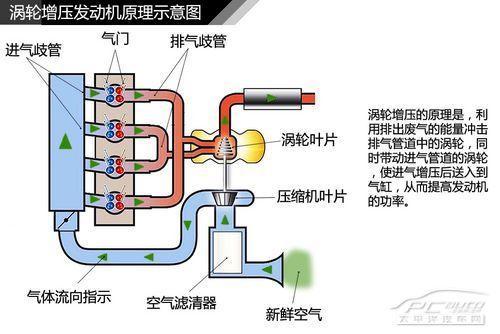 科学网—汽车内部结构简介(四)