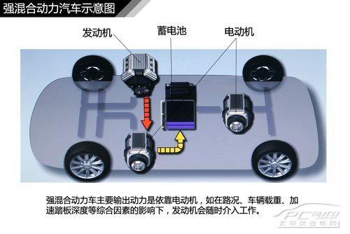科学网—汽车内部结构简介(五)