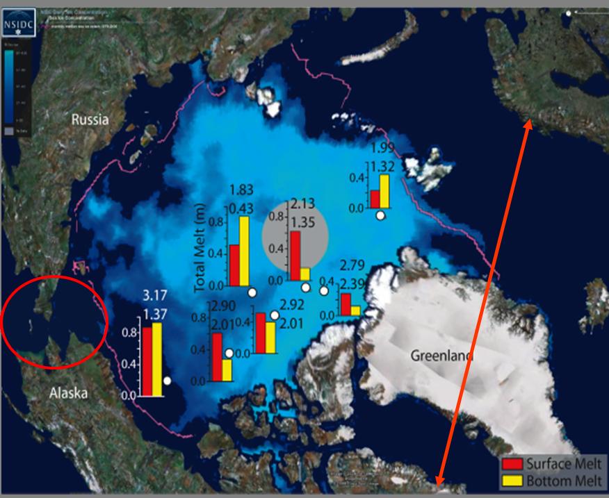 1996至2005:因冰盖消融与滑落导致海平面上升0.23-0.57mm/年 通过对北极冰盖消融等有关情况的阐述,仝老师表示: • 气候变化是真实的! • 气候变化是严重的! • 气候变化正在进行! 仝老师认为,极地科考的科学价值在于极地与人类生存发展密切相关。南极为纯洁的自然环境,是南极地区得天独厚的条件。因而,研究全球环境变化必须以南极地区环境为基准点。南极大陆几千米厚的大冰盖是反演古环境的极好地方。全球气候变化是当今举世瞩目的重要课题,南极地区气候变化是全球气候