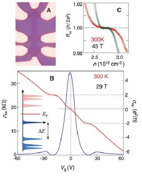 石墨烯/磁性金属/的三明治结构中观察到室温量子反常