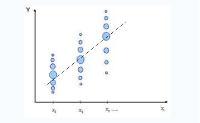 线性回归分析时,残差一定要符合正态分布吗?