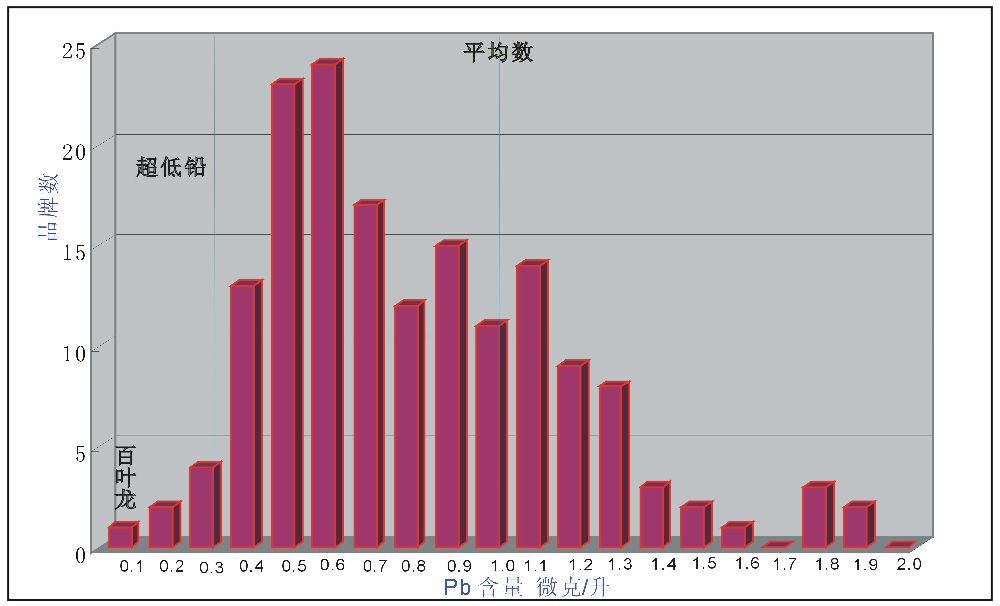 图1 全球天然瓶装水铅含量与品牌数统计柱状图 (2) 农夫山泉的质量问题: 从农夫山泉公布的数据和我偶尔分析的数据看,该瓶装山泉在全球天然瓶装水品牌中处于中等水平,如铅等重金属含量在全球品牌中处于平均水平(图1)。媒体关于农夫山泉不及自来水的说法也有正确的一面。正确的说法应是农夫山泉不及部分自来水,也好于部分自来水,但农夫山泉远差于百叶龙山泉等优质山泉水。农夫山泉中的有益元素钙(7.