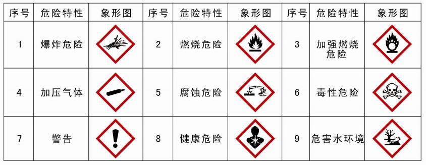 科学网—ghs对化学品危险特性的统一分类和标示