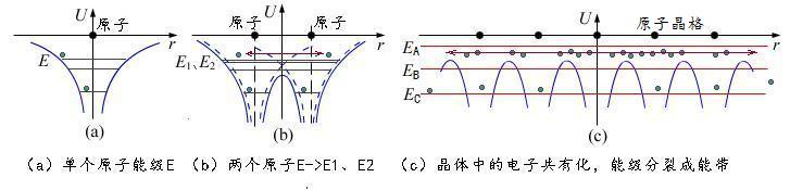 这类电子,便成了所有原子的共有电子。无论是走正门还是穿隧道,这些共有电子都可以在整个固体(晶体)中自由自在地跑来跑去,我们将它们叫做自由电子。自由电子的存在决定了固体的导电性能。 固体中自由电子到底存在与否?数量多少?又与原子原来的能级结构有关。如上所述,晶体中的共有电子虽然自由,但它们还是保持原来那种不愿群居的本性,每人要各住一层楼。所以,就和图1(b)所示的两原子情况类似,原来的一个能级产生了分裂,如果固体中总的原子数目为N的话,原来的一个能级就分裂成了N个能级。  图2:(a)单原子能级(b)