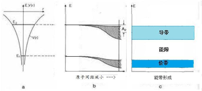 图2:(a)单原子能级(b)晶体中能级分裂成N个(c)形成能带 如图2(b)所示,原子能级的分裂与原子之间的距离有关。当原子之间相距很远时,每个原子相当于单原子,电子处于相同的单原子的能级上。如果原子之间距离越来越近,单个原子的电子逐渐公有化,能级分裂成许多相隔很近、貌似连续的能级,形成能带。 图2(a-c)简单地描述了固体中电子能带的形成。简单地说,由于固体中的原子互相靠近,形成电子共有。比如,以硅晶体为例,硅原子之间距离很近,最短距离只有0.