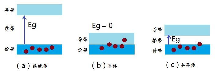 半导体能带结构