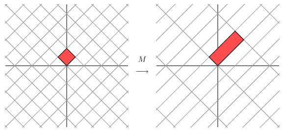 线性变换几何意义