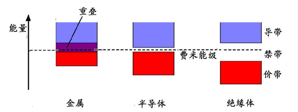米能级附近的能带结构