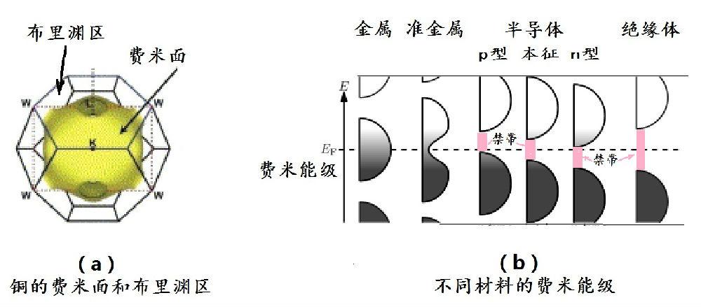 》-11-半导体的能带