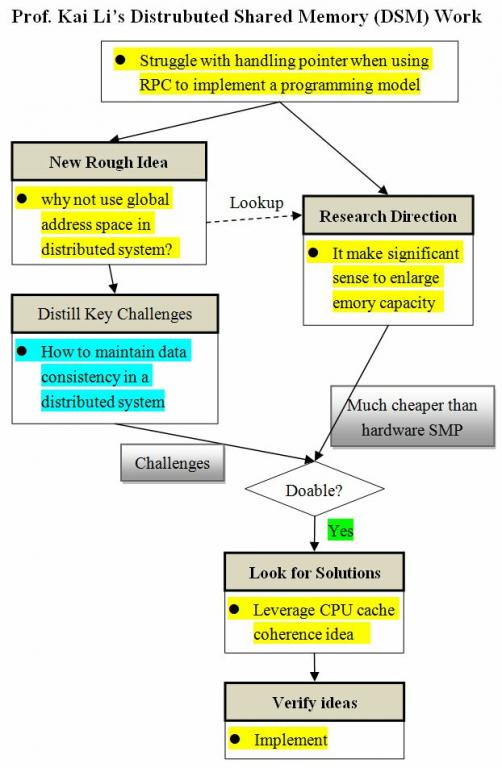Research paper virtual memory
