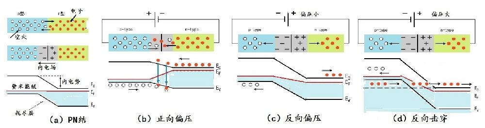 界面附近的电荷分布以及能带弯曲情况将如图12