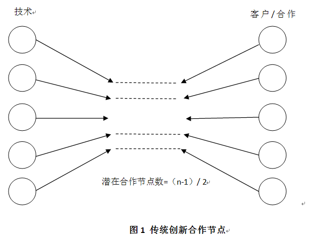 群落知识结构图