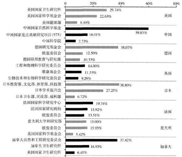 科学基金资助与SCI论文产出(孙金伟 等) - QQ11360330 - 计算机科研与技术