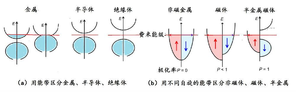 1:费米能级在电子能带图中的不同位置决定了材料性能