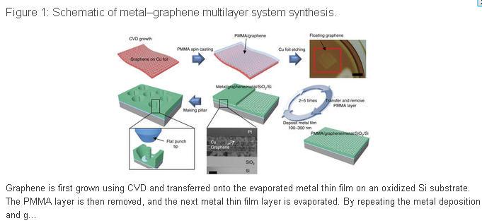 创建了金属和石墨烯的一种分层结构的纳米材料