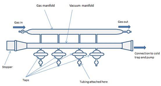 惰性气歧管系统的基本结构图