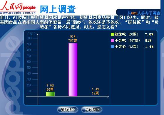 人民网民意调查初步结果:九成以上网友不愿吃转基因 - 蒋高明 - 蒋高明的博客