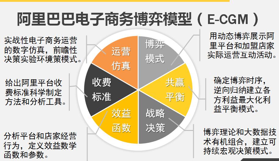 电子商务第2方平台组织结构