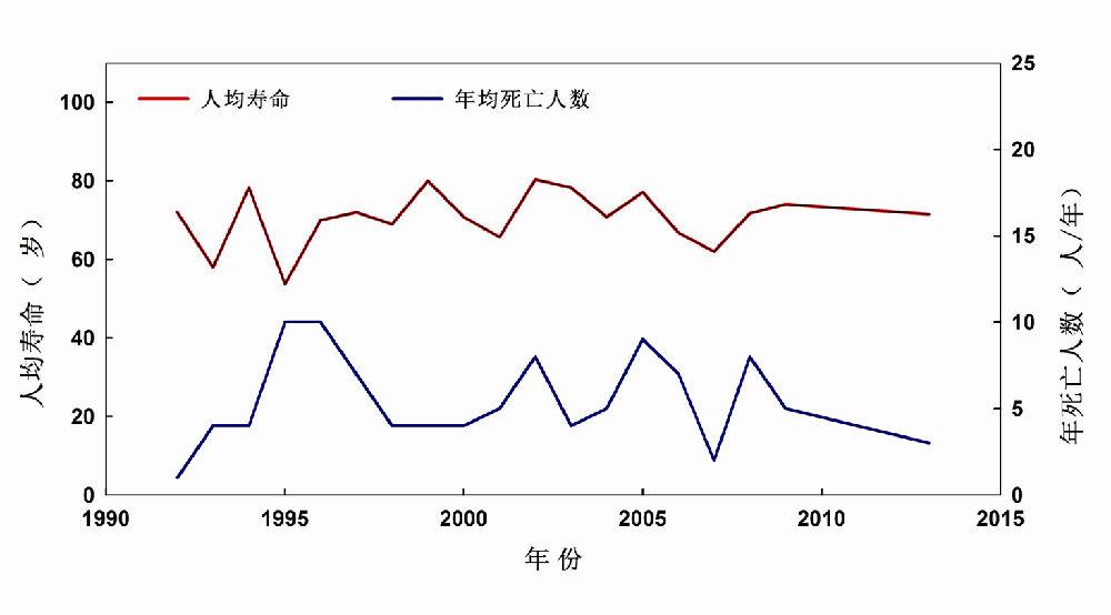 必须高度重视农民寿命下降现象 - 蒋高明 - 蒋高明的博客