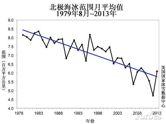 北极海冰平均厚度大幅削减,2013年北极海冰范围为历史第六低