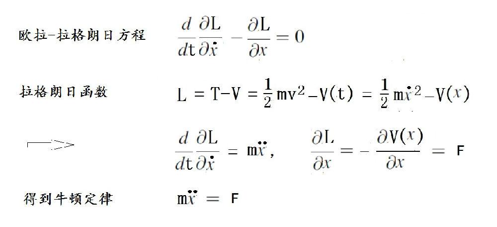 《数理同源》-7-上帝也懂经济学吗? - 万花飞落 - 万花飞落