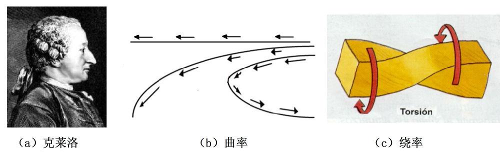 相对论与黎曼几何-1 - 万花飞落 - 万花飞落