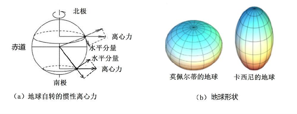 相对论与黎曼几何-2-牛顿引力 - 万花飞落 - 万花飞落