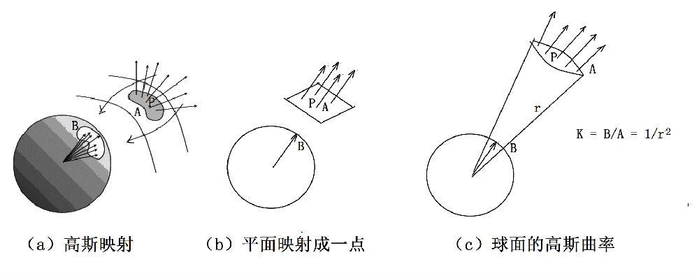 相对论与黎曼几何-4-内蕴几何 - 万花飞落 - 万花飞落