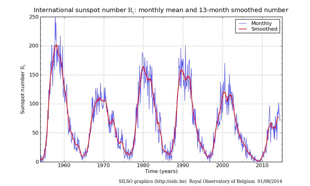 多种病毒爆发可能源于21世纪太阳黑子超长极小期