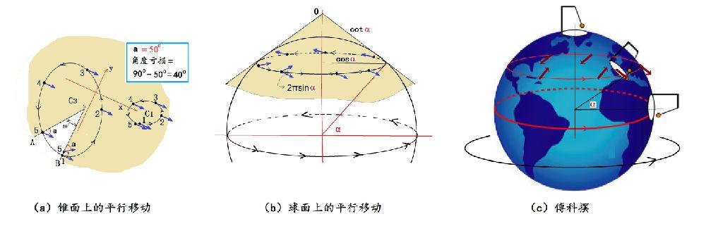 相对论与黎曼几何-9-平行移动和曲率 - 万花飞落 - 万花飞落