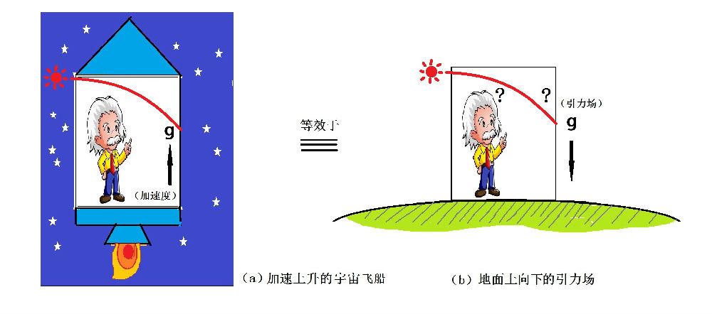 相对论与黎曼几何-11-等效原理 - 万花飞落 - 万花飞落