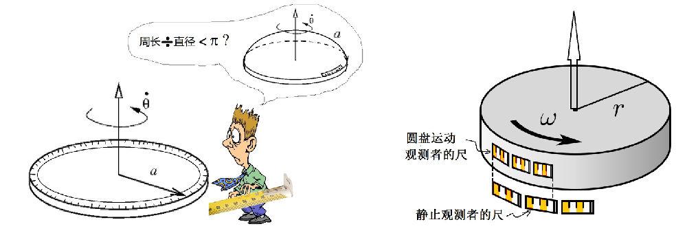 相对论与黎曼几何-15-引力场方程 - 万花飞落 - 万花飞落