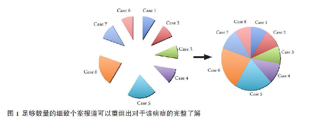 [王毅翔]如何写好个案病例报道 - QQ11360330 - 计算机科研与技术