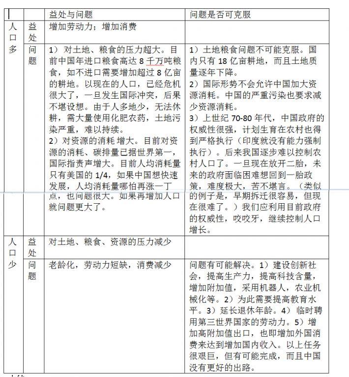 是放开二胎中国人口仍然过多需要控制人口 王大元的博文