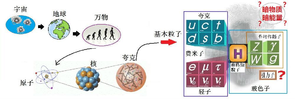 科学网从夸克到宇宙