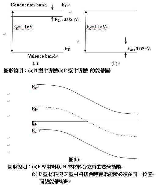 科学网-P型半导体和N型半导体