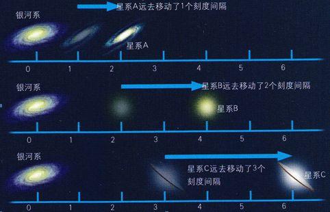 哈勃常数随时间-图10-6哈勃定律图解-科学网 百亿年来多少事,激荡人心大江流 宇宙源