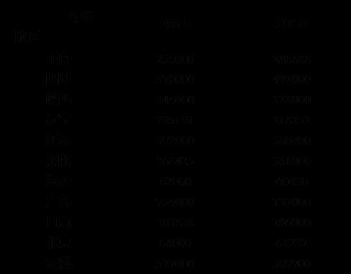 2016高考你了解多少? - QQ11360330 - 计算机科研与技术