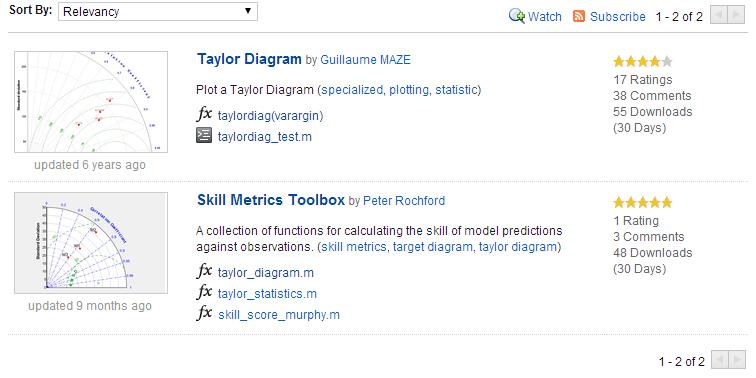 Taylor Diagrams