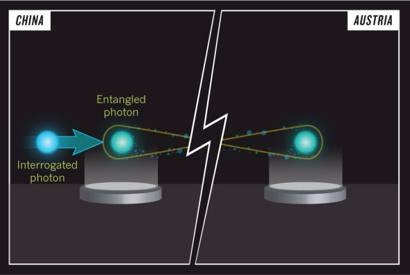 Representation of quantum entangled photons