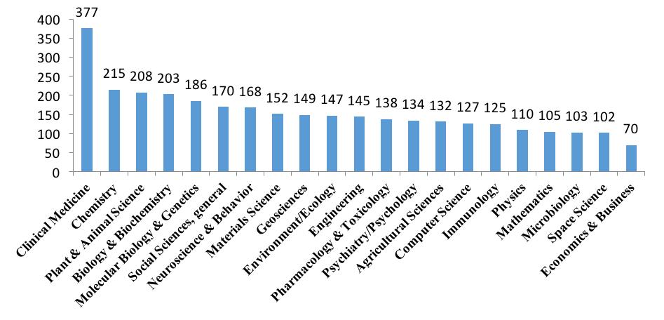"""2016年""""高被引科学家(Highly-CitedResearchers 2016)""""名单 - QQ11360330 - 计算机科研与技术"""