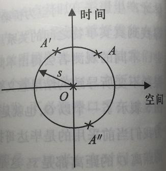 四维的原理_四维光场函数原理说明