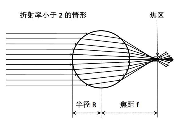 折射率小于2的球透镜.png