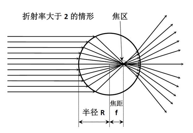 折射率大于2的球透镜.png
