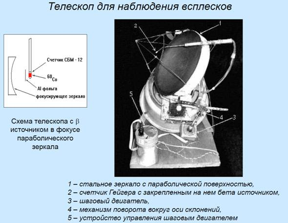 parkhomov-exp-telescope.png