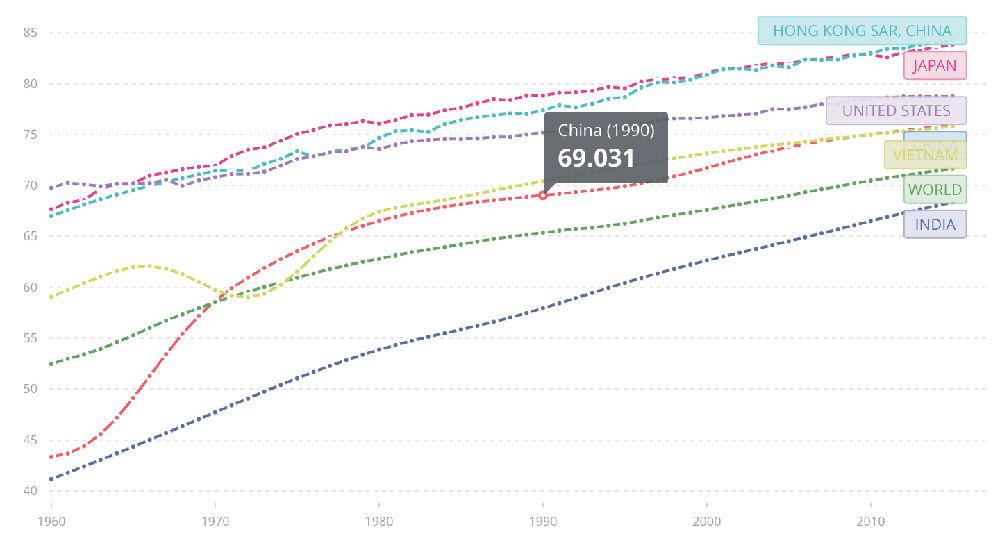 印度平均寿命_印度人口平均寿命