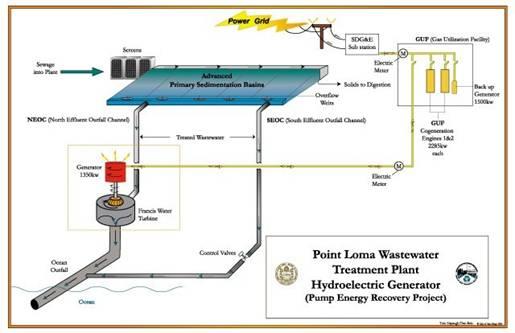 SanDiego-wastewater-hydroplant.jpg