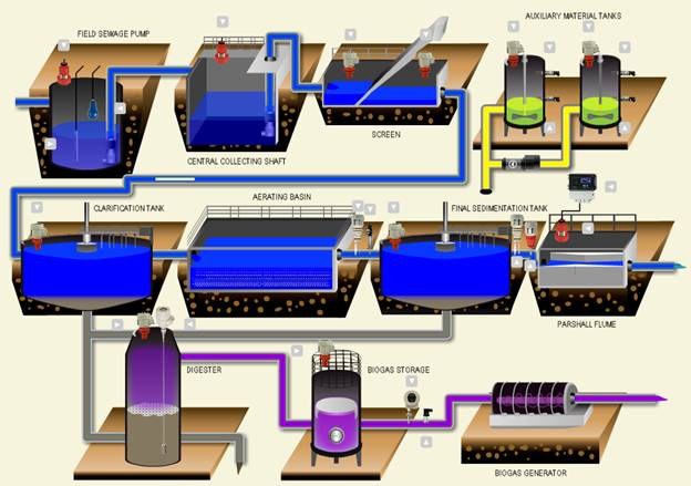 wastewater-treatment-plant-instruments-process-diagram-biogas.png