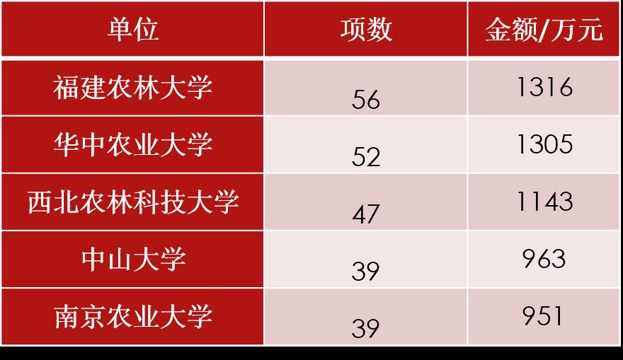 2017年基金下载及各类资助统计(含生命科学和医学科学) - QQ11360330 - 计算机科研与技术