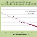 幂律--中国降水极值